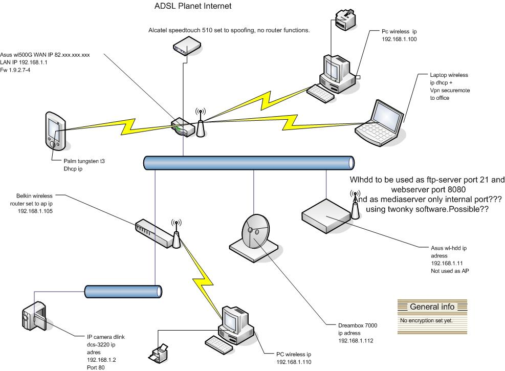 Problem WLAN and WAN